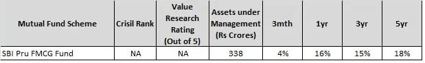 Top 10 Sector Mutual Funds of 2017-SBI FMCG Fund