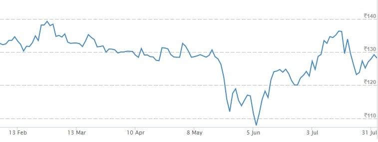 KPIT Technologies Ltd - Top 5 Stocks to buy in 2017 based on Benjamin Graham principles