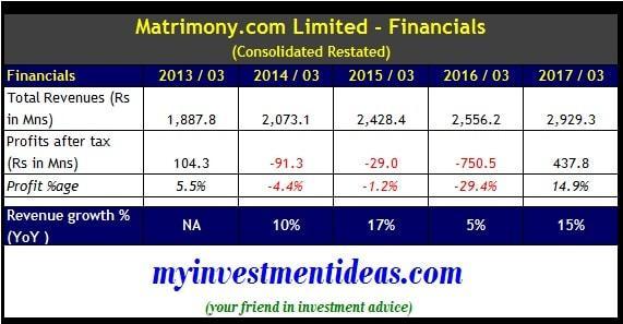 Matrimony.com IPO - Consolidated financial summary FY2013-2017