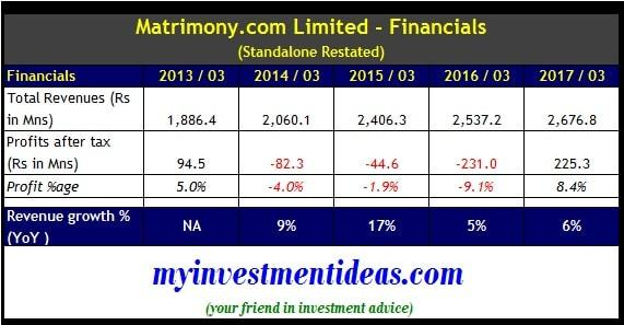 Matrimony.com IPO - Standalone financial summary FY2013-2017