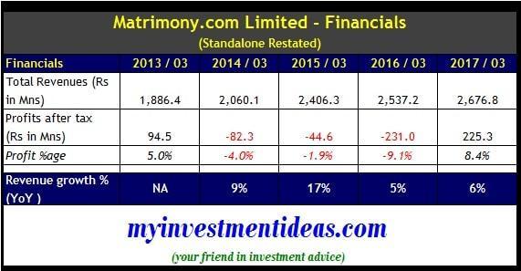 Matrimony.com IPO - Standalone financial summary FY2013-2017