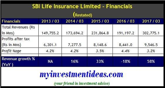 SBI Life Insurance IPO - Financial Summary-min