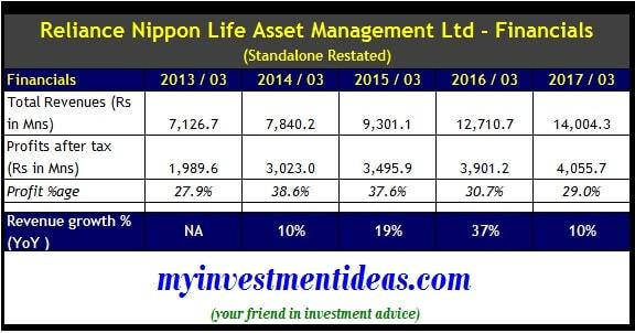 Standalone Financial Summary of Reliance Nippon Life IPO