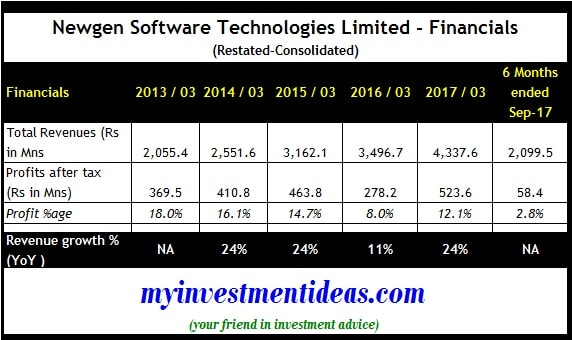 Newgen Software Technologies IPO - Consolidated Financial Summary-min