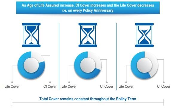 SBI Life Poorna Suraksha - Life cover re-balancing-min