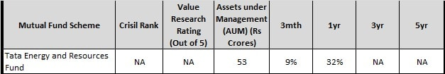 Tata energy and resources fund - Best Rural Mutual Funds to invest in 2018-min