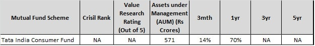 Tata india consumer fund - Best Rural Mutual Funds to invest in 2018-min