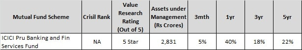 Top 10 sector funds for 2018 - icici pru banking and fin services fund-min