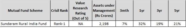 best sector funds for 2018 - sundaram rural fund-min