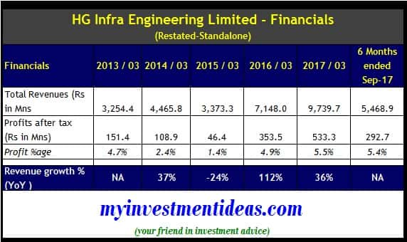 HG Infra Engineering IPO - Standalone Financial Summary