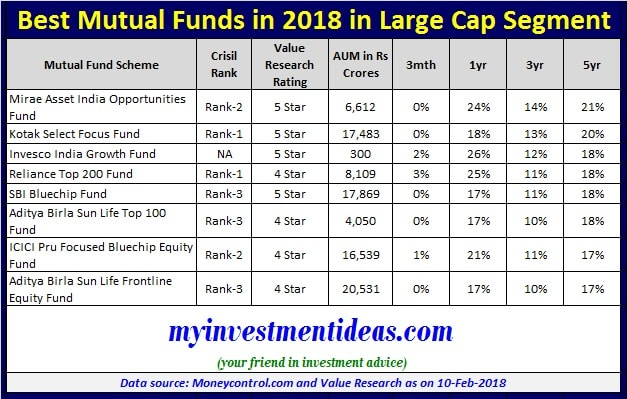 List of Top and Best Mutual Funds 2018 in Large Cap Segment-min