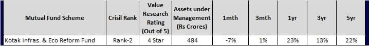 Top Infra Mutual Funds for 2018 - Kotak Infra and eco reform fund