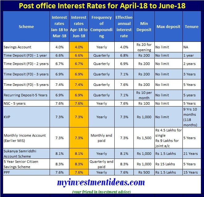 Latest and Revised Interest Rates for Small Saving Schemes for Apr-2018 to Jun-2018