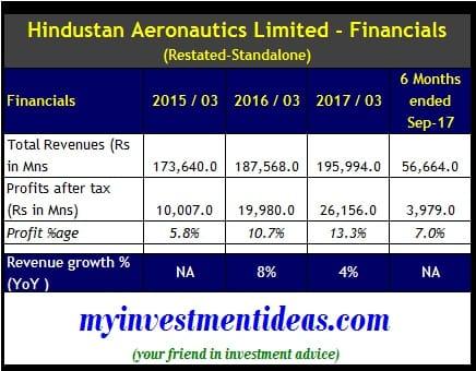 Standalone Financials of Hindustan Aeronautics Ltd IPO - FY2015 to FY2017