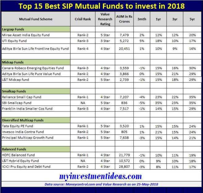 Performance of Top 15 Best SIP Mutual Funds to invest in 2018