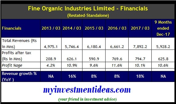 Standalone Finance Summary of Fine Organic Industries IPO - FY2013-FY2018-min