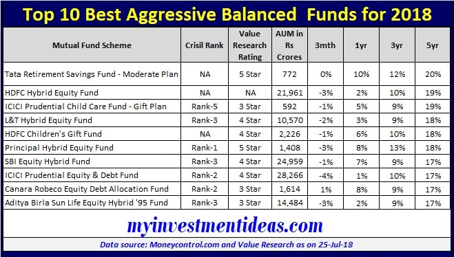 List of Top 10 Best Aggressive Balanced Mutual Funds for 2018-2019