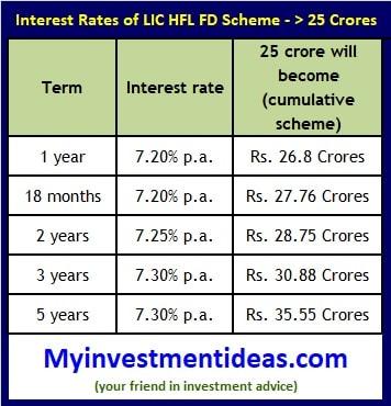 LIC HFL Sanchay FD Scheme-Interest rates more than 25 Crores