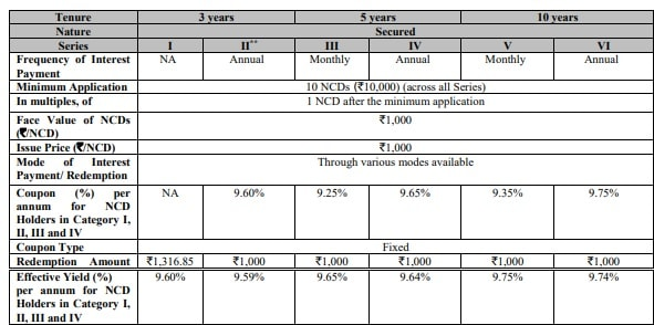 Aadhar Housing Finance NCD Sep 2018 Interest Rates