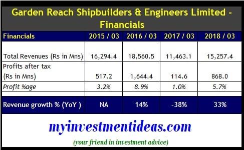 Garden Reach Shipbuilders IPO Financials