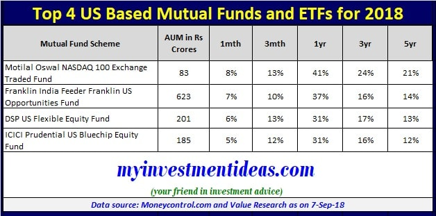 List of Top 4 US Based Mutual Funds and ETFs that benefit from strong dollar