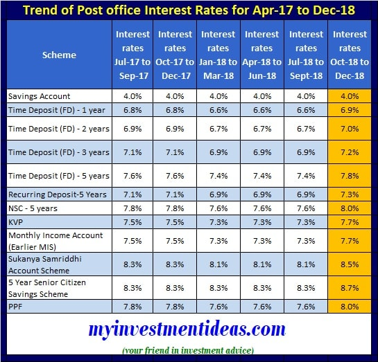 Trend of Post Office Small Saving Schemes Interest Rates Oct to Dec-18