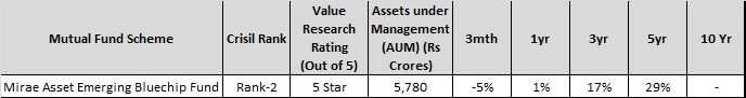 Best Mutual Funds in India in largecap-midcap segment - mirae asset blue chip fund
