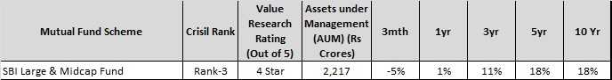 Best Mutual Funds in India in largecap-midcap segment - sbi largecap and midcap fund
