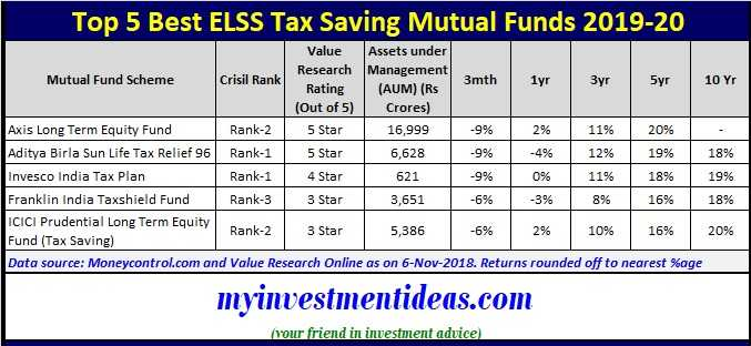 List of Top 5 Best Tax Saving Mutual Funds or ELSS Funds for 2019-2020