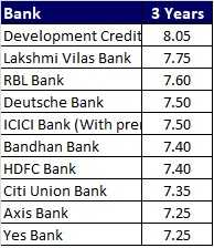 Top 10 Best FD Rates in India for 3 year