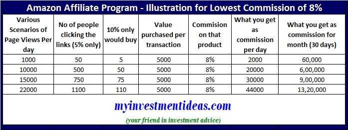 Amazon Affiliate Program How To Earn Rs 45 000 To Rs 10 Lakhs Per Month