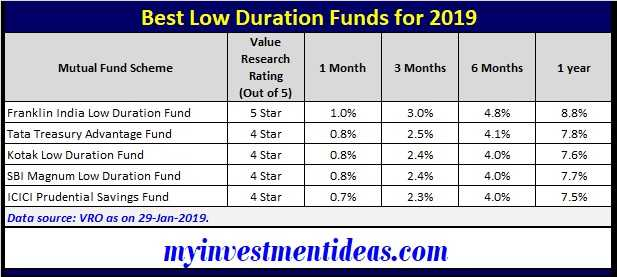 Low duratoin Funds - Best short Term Mutual Funds to invest in India in 2019 for 6 months to 1 year