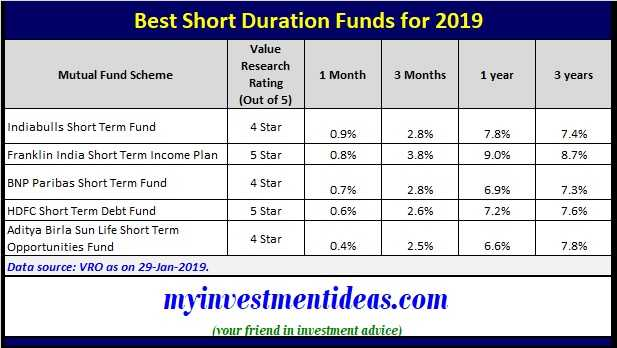 Short duration Funds - Best short Term Mutual Funds to invest in India in 2019 for 1 to 3 years time frame