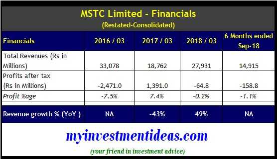 MSTC Ltd IPO - Financials - FY2016-2018