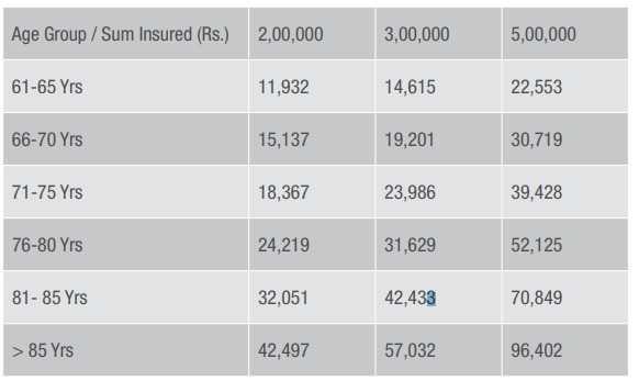 Apollo Munich Optima Senior health insurance plan premium chart