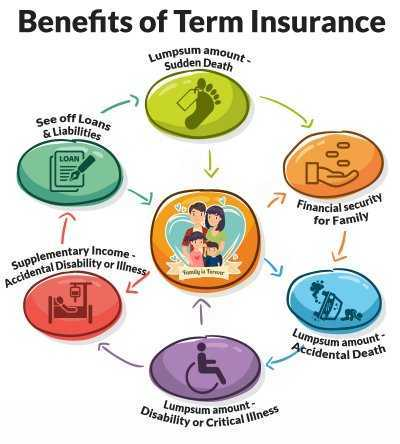 Benefits of Term plan - LIC Tech Term – Online Term Insurance Plan No. 854