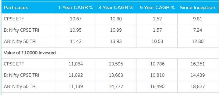 CPSE ETF Performance from Mar-2014 to Jul-2019