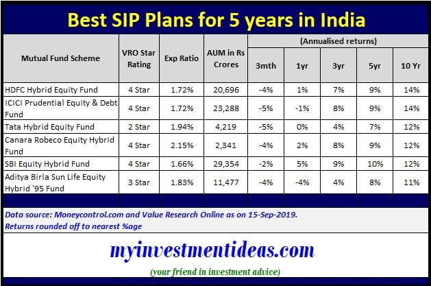 Best SIP Plans for 5 years in India 2019