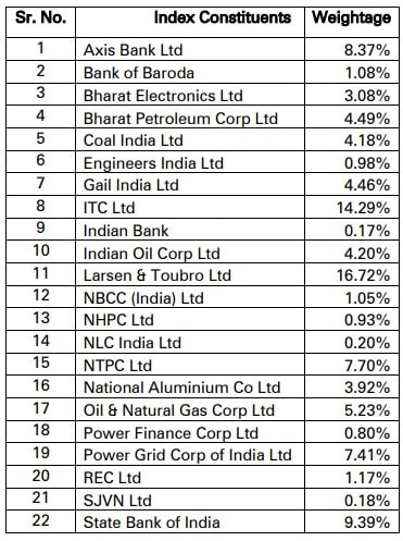Bharat 22 ETF FFO 2 - Index constituents as on 2nd week of September 2019