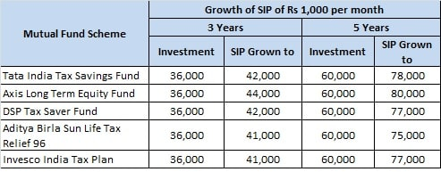 SIP Returns of Top and Best ELSS Tax Saving Mutual Funds to invest in 2020