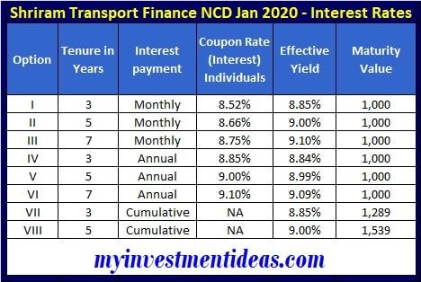 Shriram Transport Finance NCD Jan 2020 Interest rates, Coupon and Yield