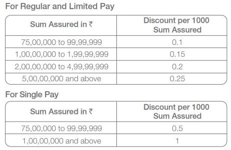 Tata iRaksha Supreme Term insurance plan - discount on premium rates