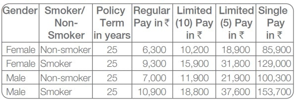 Tata iRaksha Supreme Term insurance plan premium rates