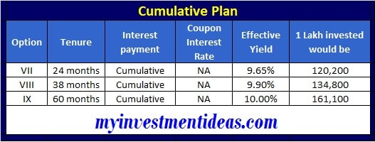 Muthoot Fincorp NCD bonds Jun-2020 - Cumulative Interest - 1 Lakh invest conversion