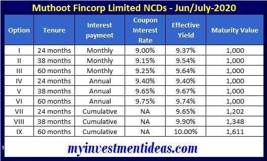 Muthoot Fincorp NCD bonds Jun-2020 - Interest and Yield Chart