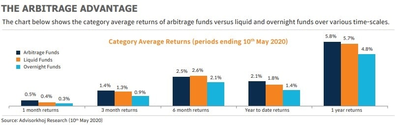 mirae asset arbitrage fund - comparison of liquid funds, overnight funds and arbitrage funds