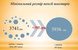 Минимальный размер пенсий шахтеров