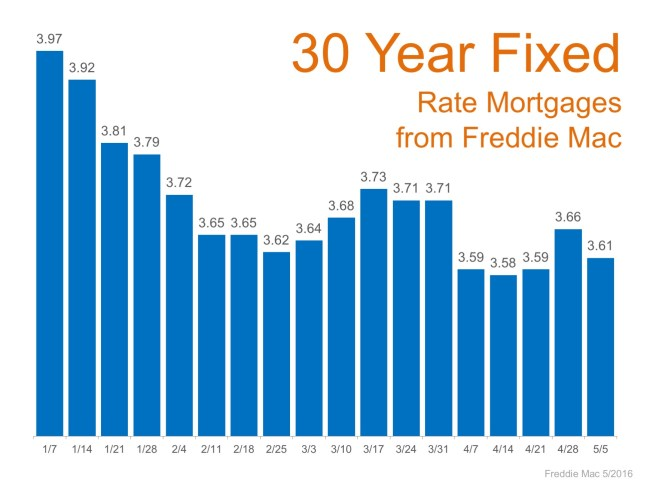 Mortgage Rates Remain at Historic Lows | MyKCM
