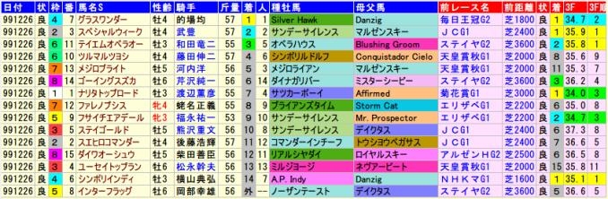 有馬記念1999年の全着順と血統、前走データ