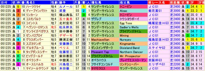 有馬記念2005年の全着順と血統、前走データ